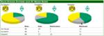 Bilanz-BVB-Werder